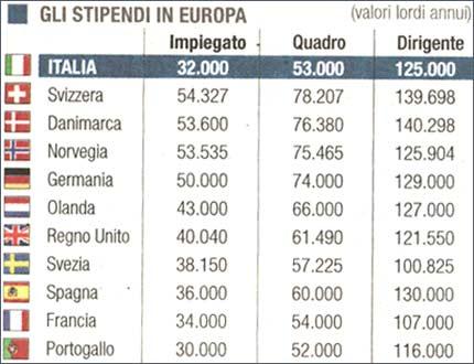 salari in europa