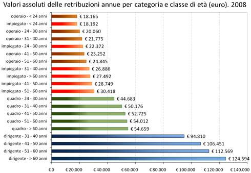 Retribuzioni per classe di età e inquadramento - Anno 2008