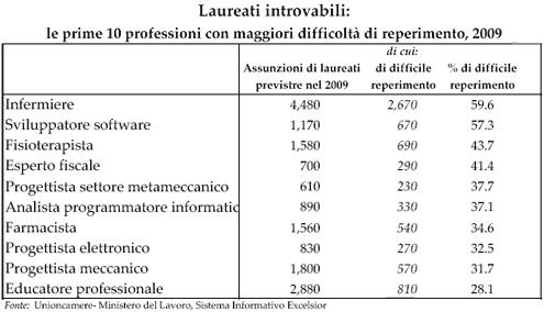 i laureati piu richiesti in Italia